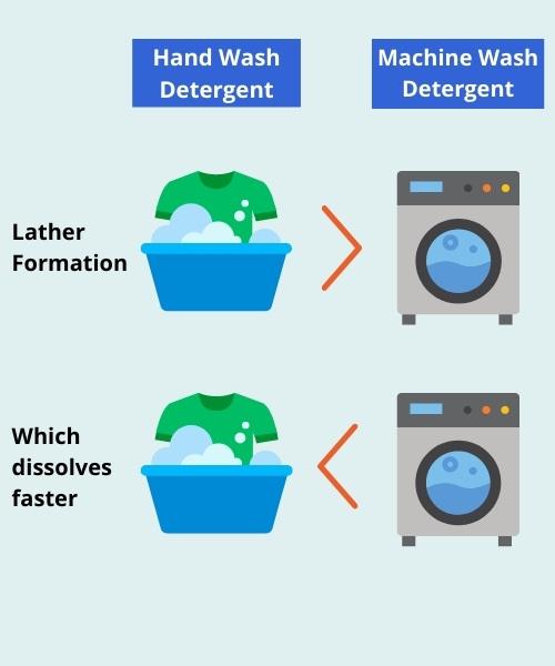hand wash detergent vs machine wash detergent